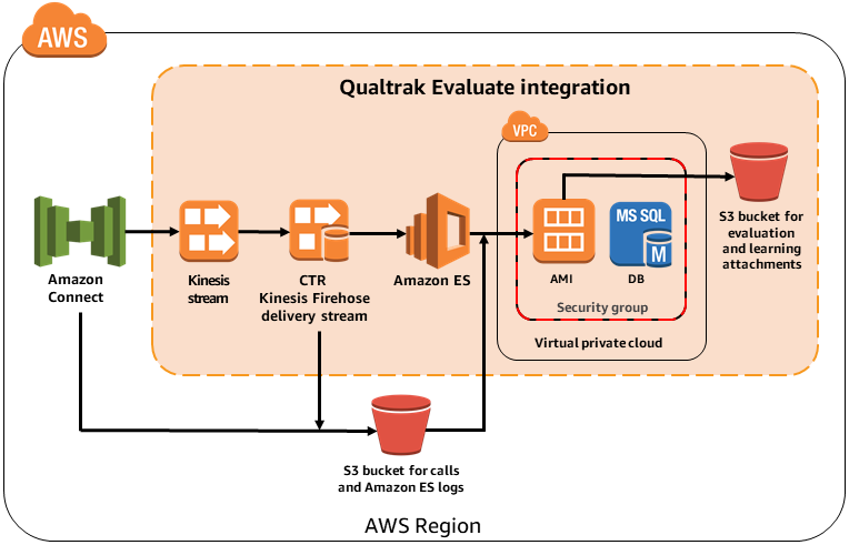 Qualtrak Evaluate - Amazon Connect integration