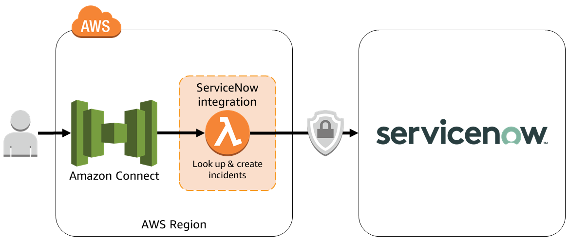 Connector with ServiceNow - Amazon Connect integration