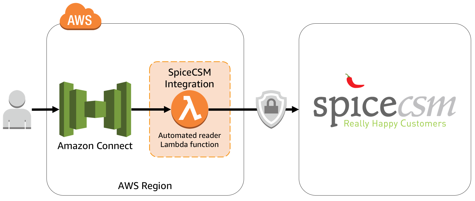 SpiceCSM - Amazon Connect integration