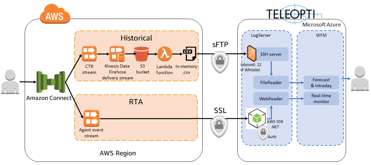 Teleopti WFM - Amazon Connect integration - detailed view