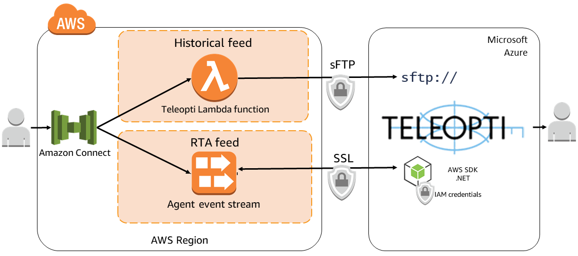 Teleopti WFM - Amazon Connect integration