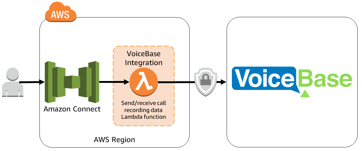 VoiceBase - Amazon Connect integration