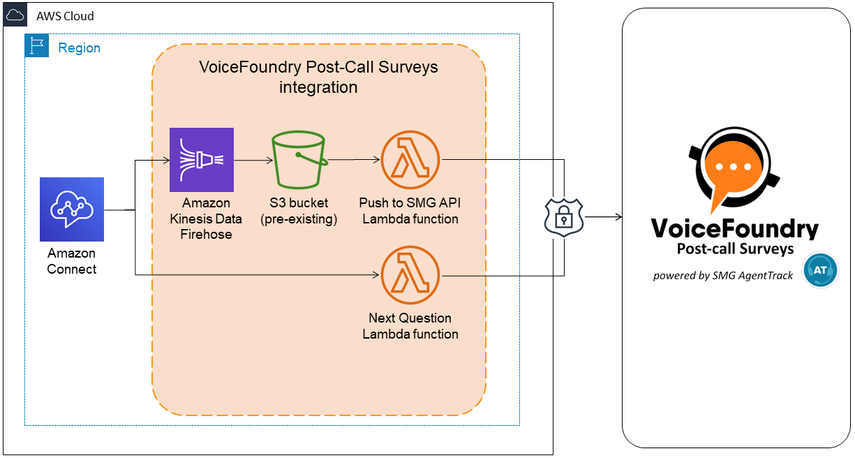 VoiceFoundry Post-Call Surveys powered by SMG AgentTrack - Amazon Connect integration