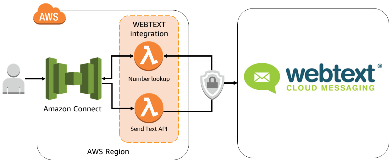 WEBTEXT Contact Center Messaging - Amazon Connect integration