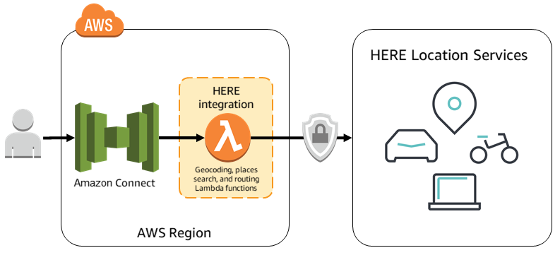 HERE Location Suite - Amazon Connect integration