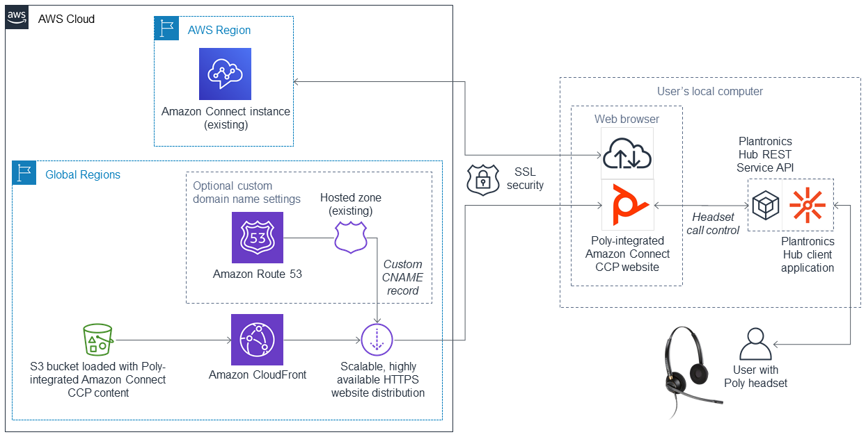 Poly integration with Amazon Connect CCP