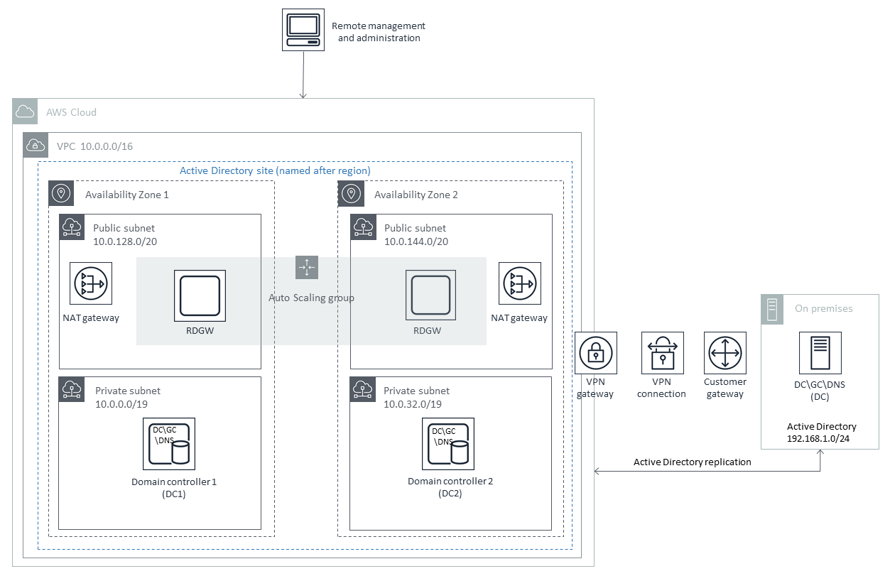 Quick Start architecture for extending your on-premises AD DS to AWS