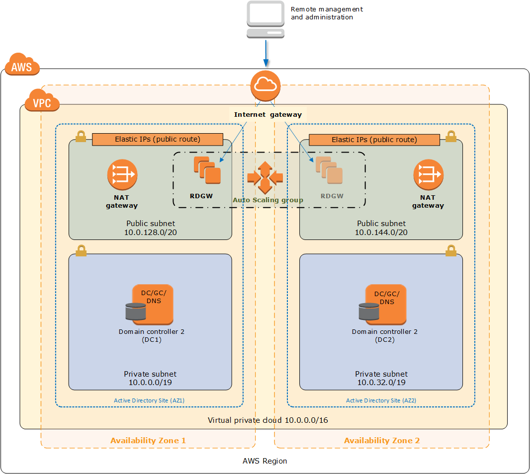 Quick Start architecture for Active Directory Domain Services on the AWS Cloud