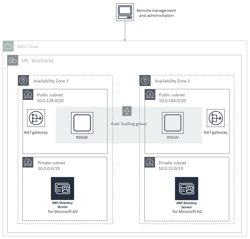 Quick Start architecture for deploying AD DS with AWS Directory Service