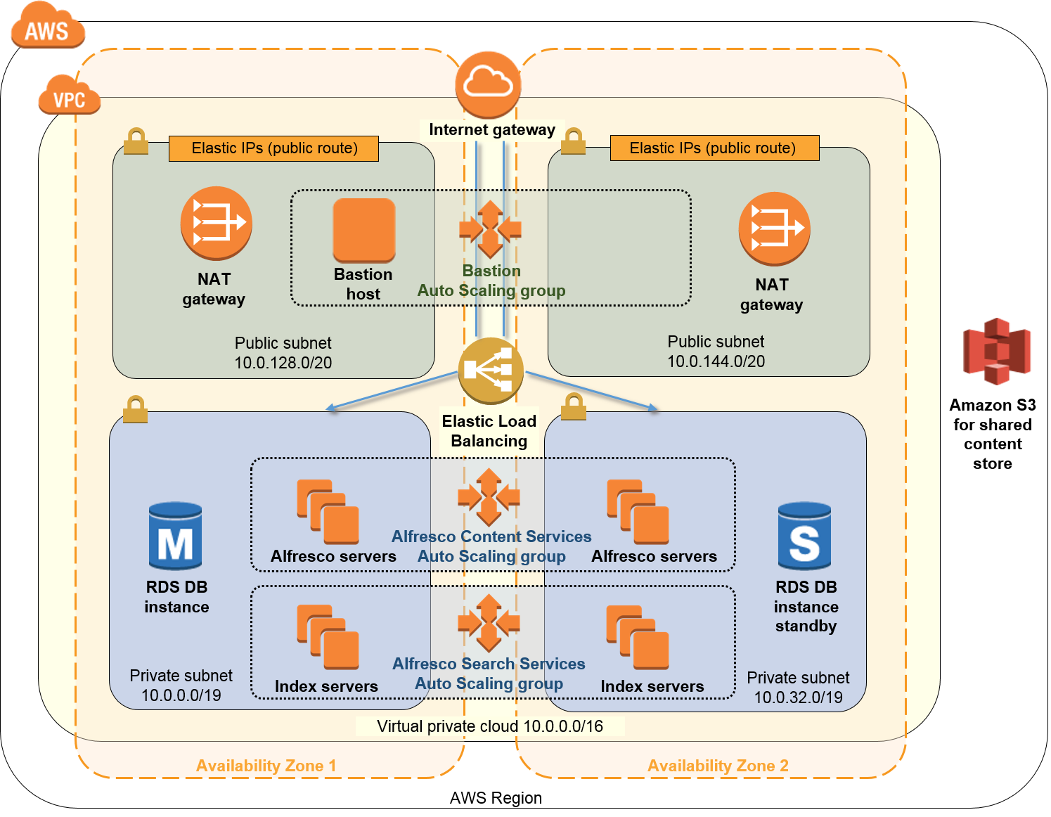 Quick Start architecture for Alfresco Content Services on the AWS Cloud