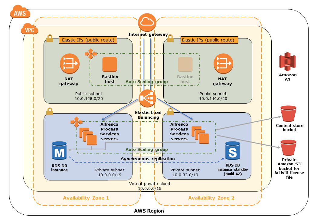 Quick Start architecture for Alfresco Process Services on the AWS Cloud