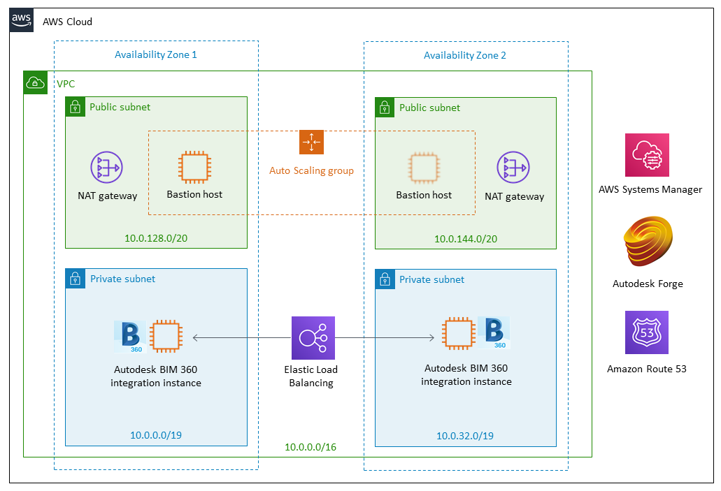 Quick Start architecture for Autodesk BIM 360 integration on AWS