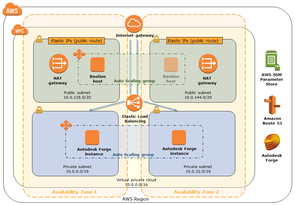 Quick Start architecture for Autodesk Forge on AWS