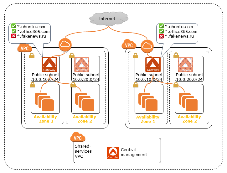 Aviatrix FQDN Egress Filtering architecture on AWS