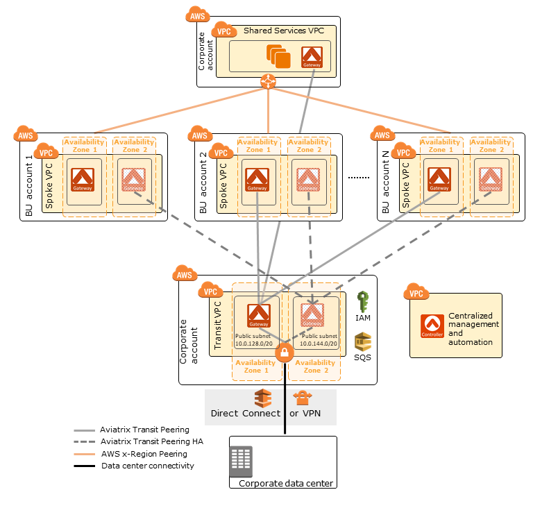 Quick Start architecture for Aviatrix Global Transit Hub on the AWS Cloud