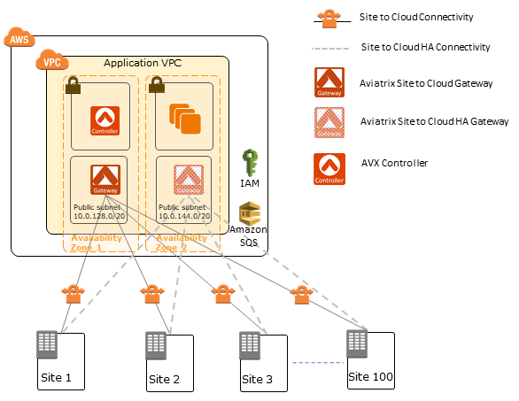 Quick Start architecture for Aviatrix Site to Cloud VPN on the AWS Cloud