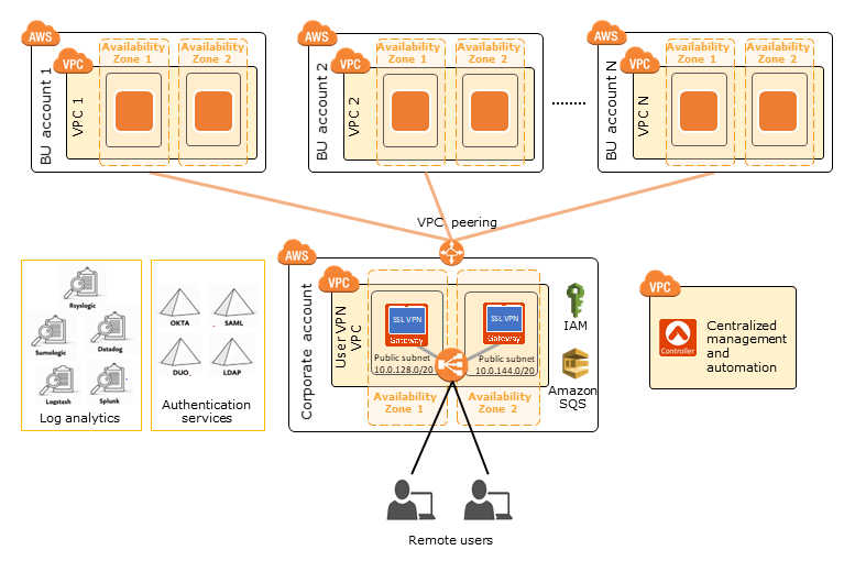 Quick Start architecture for Aviatrix User VPN on the AWS Cloud