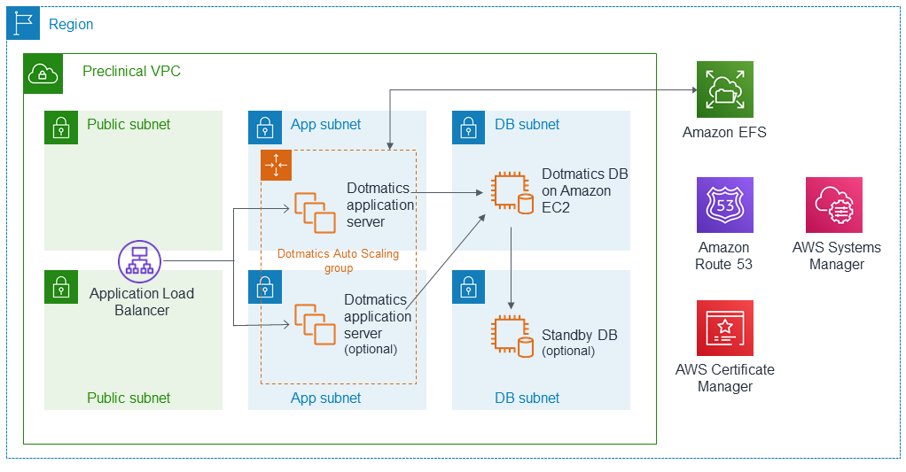 Quick Start architecture for Dotmatics on AWS