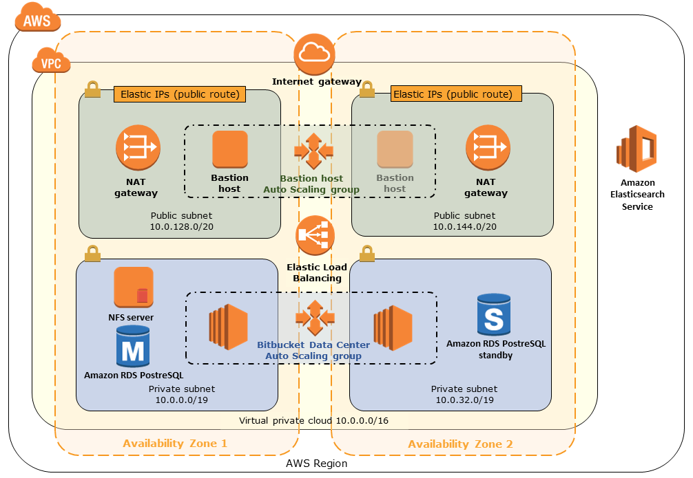 Quick Start architecture for Bitbucket Data Center on the AWS Cloud