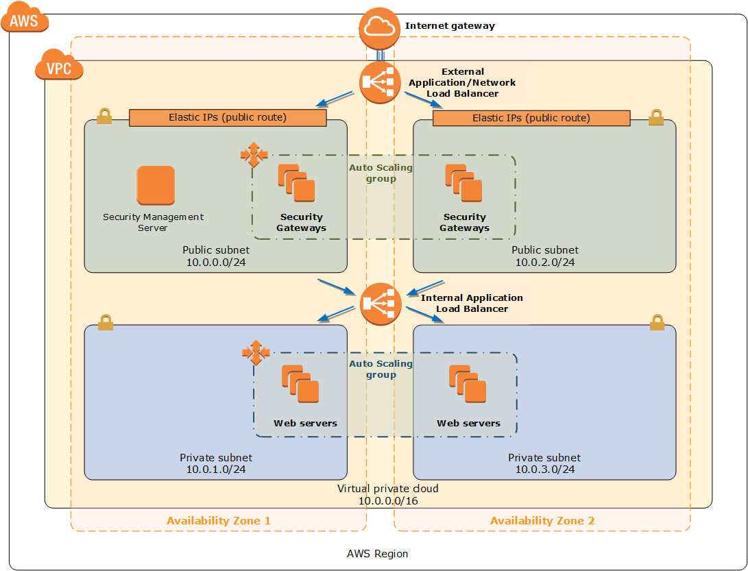 Arquitectura de Check Point CloudGuard Auto Scaling en AWS