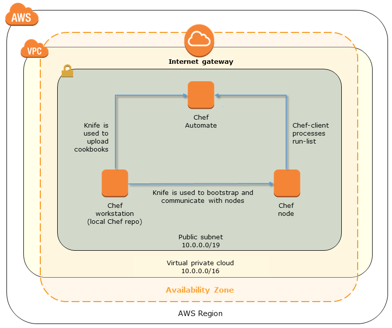 Quick Start architecture for Chef Automate on the AWS Cloud