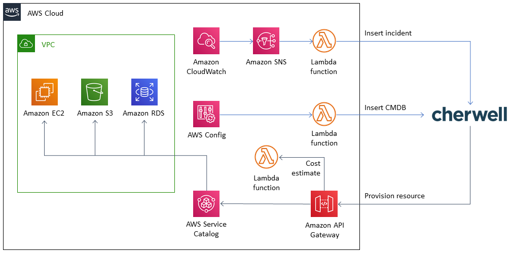 Cherwell Service Management architecture on AWS