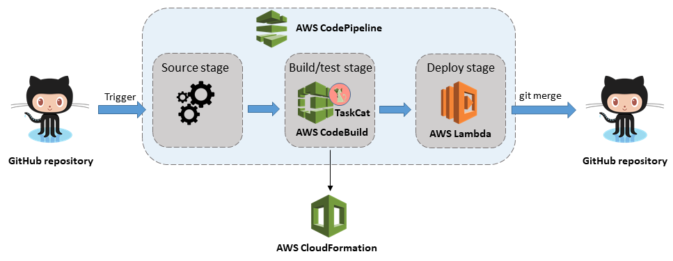 CI/CD pipeline for AWS CloudFormation templates on the AWS Cloud