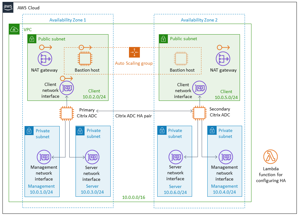 quick start architecture for citrix a d c v p x on a w s.