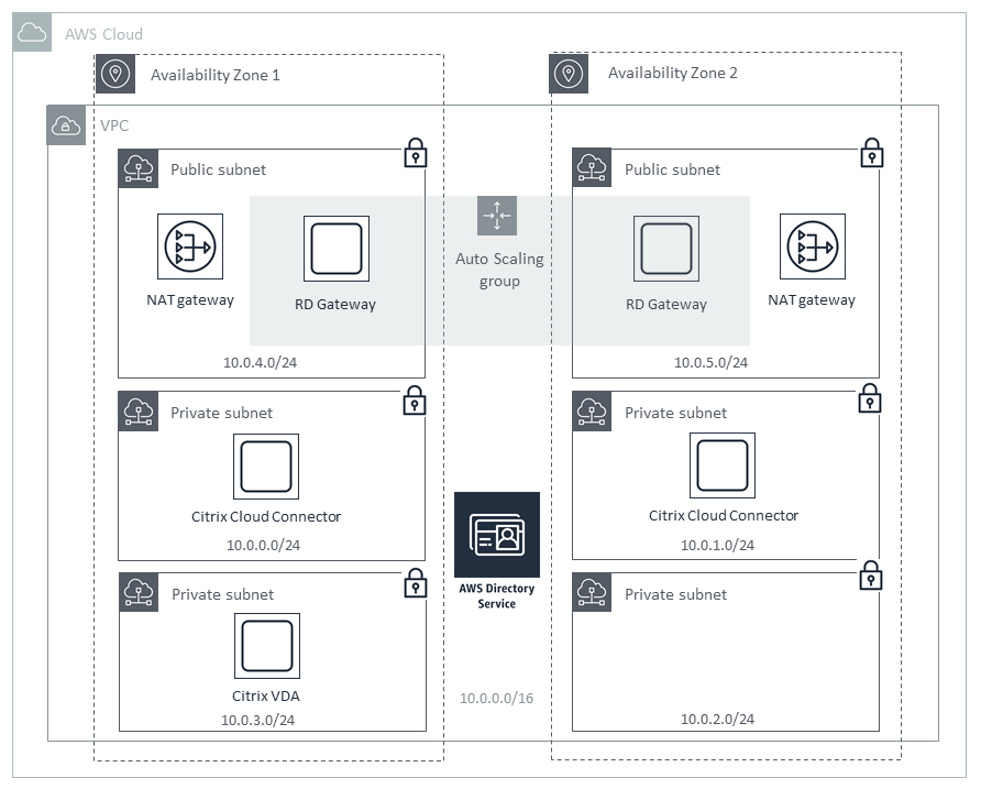 quick start architecture for citrix virtual apps and desktops service on aws
