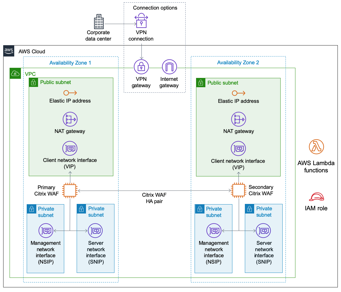 Quick Start architecture for Citrix WAF on AWS