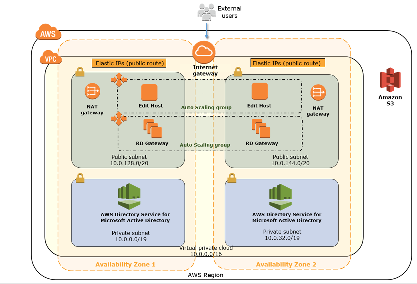 Quick Start architecture for a cloud video editing environment on the AWS Cloud