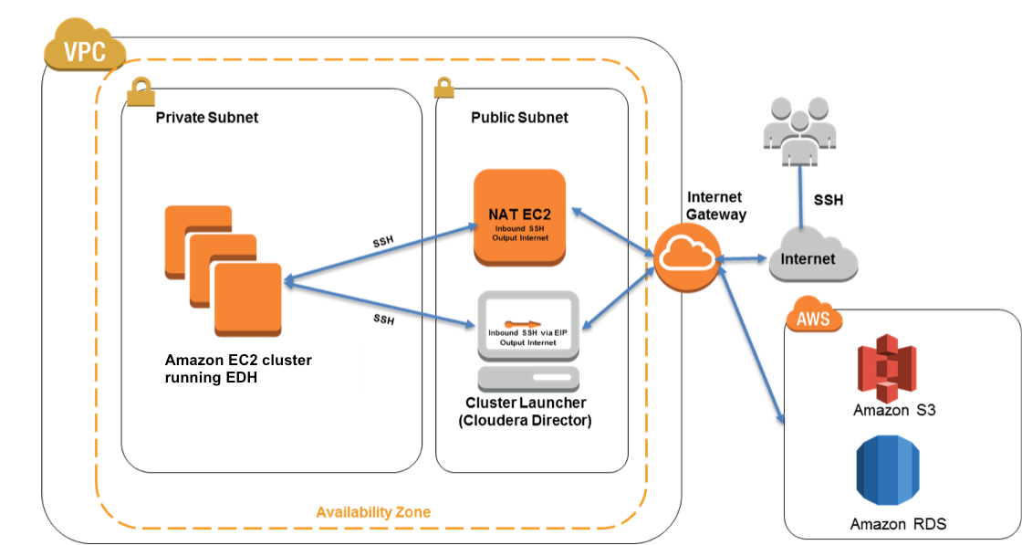 Cloudera EDH on AWS architecture