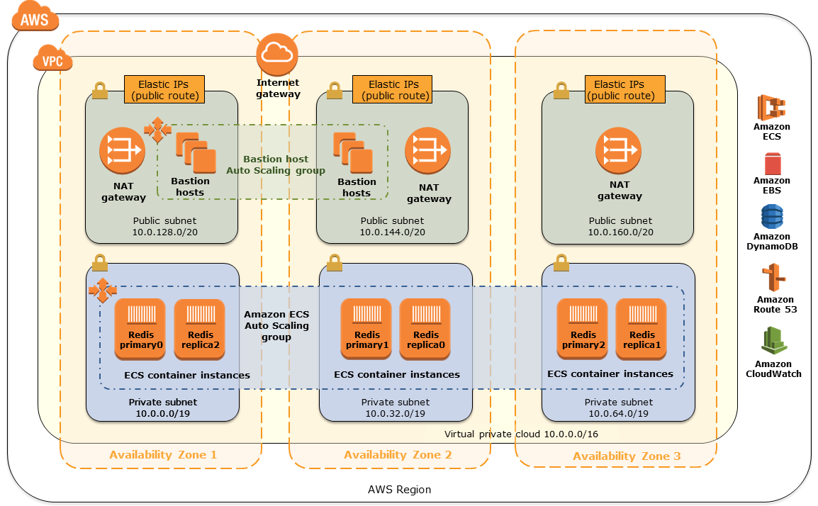 Quick Start architecture for Cloudstax Cache for Redis on the AWS Cloud