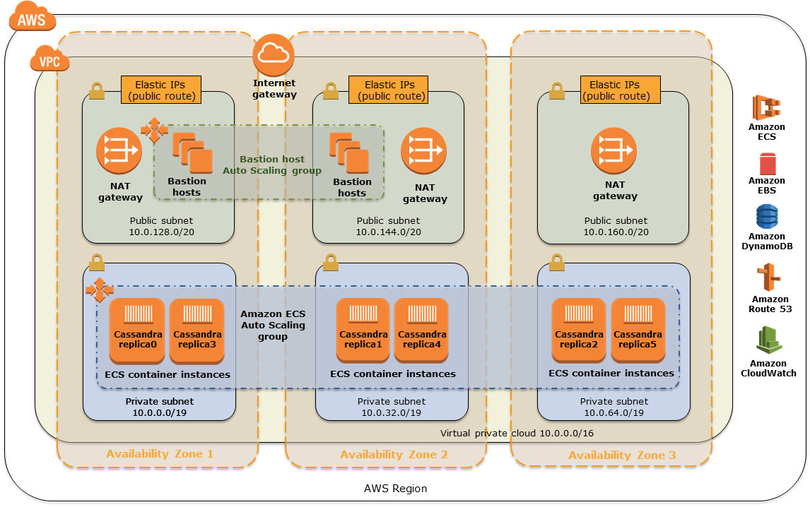 Architecture for CloudStax NoSQL DB for Cassandra on AWS