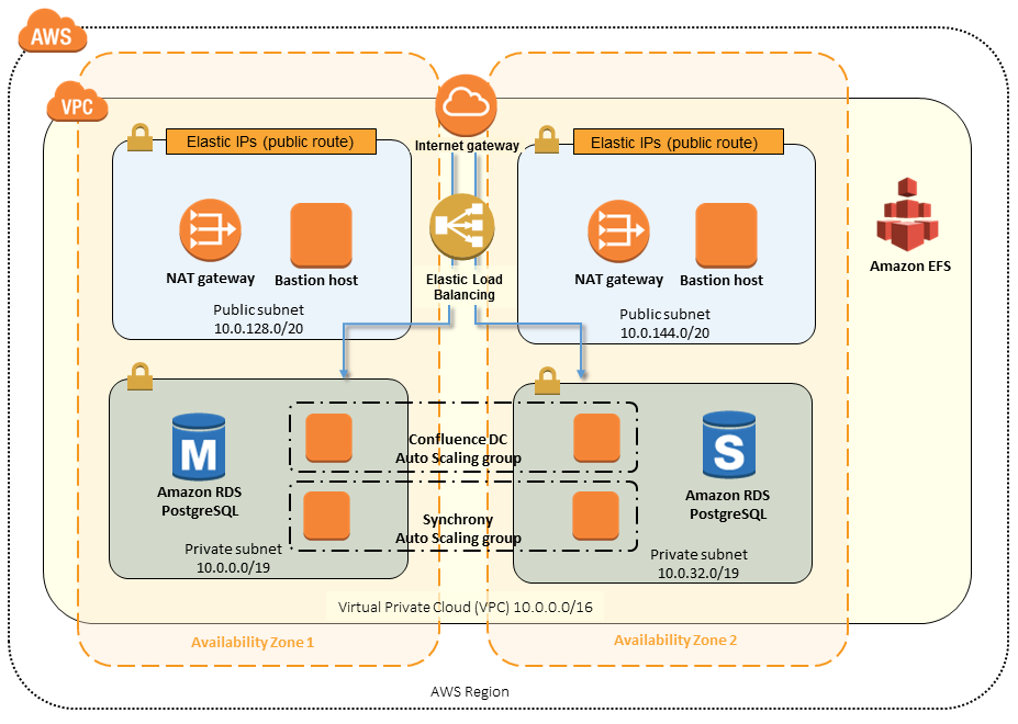 Quick Start architecture for Confluence Data Center on the AWS Cloud