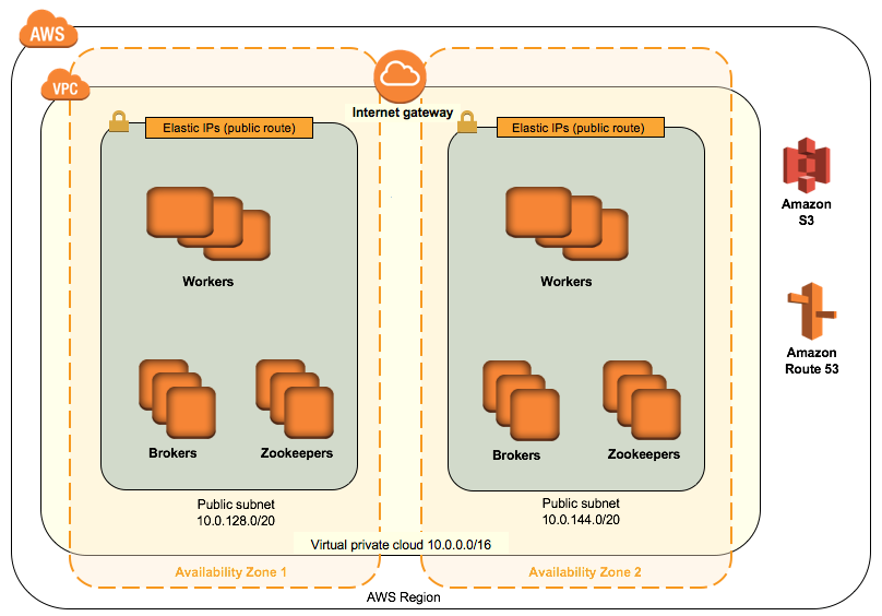 Quick Start architecture for Confluent Platform on the AWS Cloud