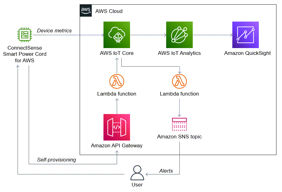 Quick Start architecture for ConnectSense Smart Power Cord on AWS