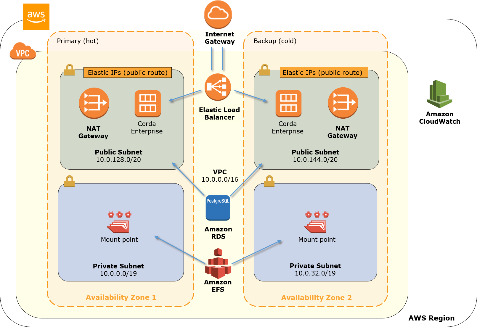 Quick Start architecture for Corda Enterprise Blockchain on AWS