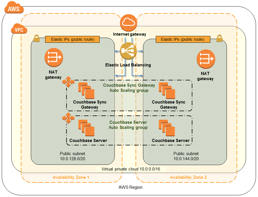 Quick Start architecture for Couchbase on the AWS Cloud