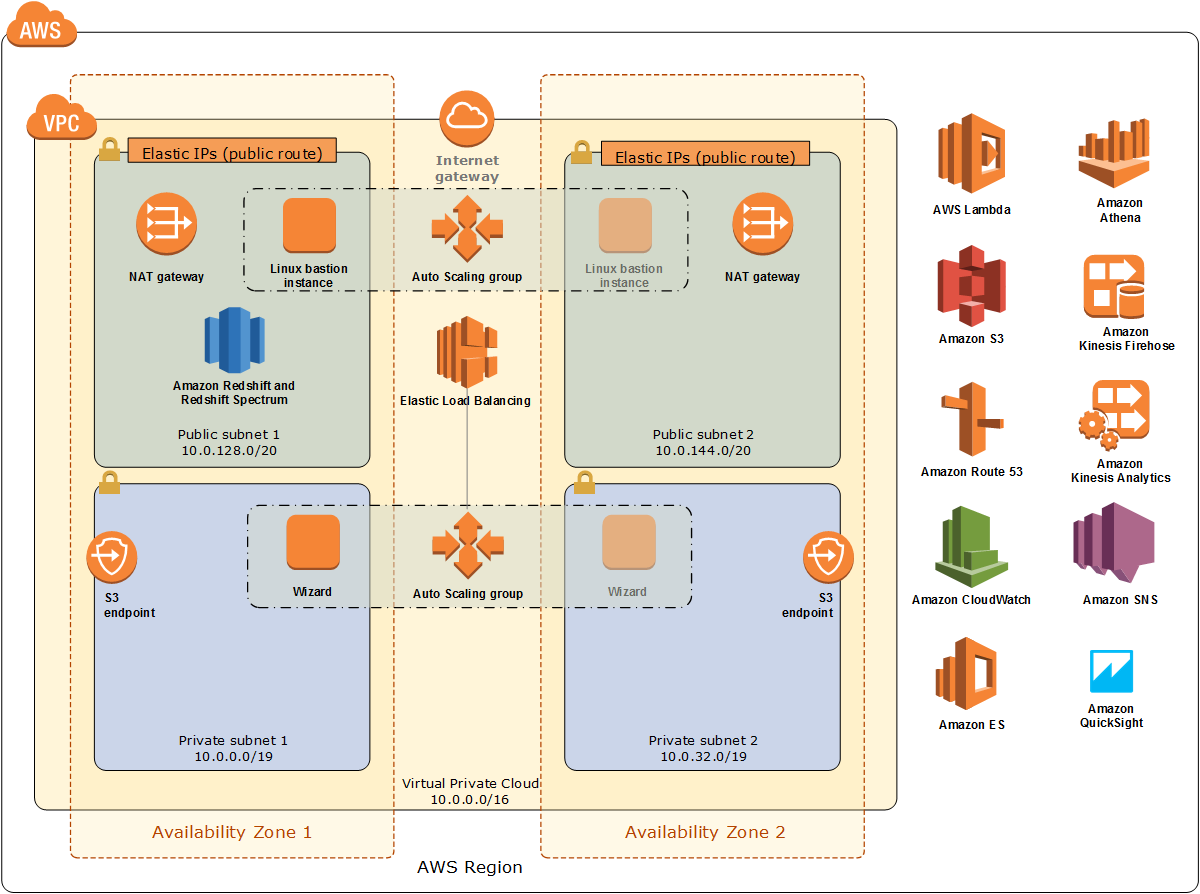 Quick Start architecture for data lake foundation on the AWS Cloud