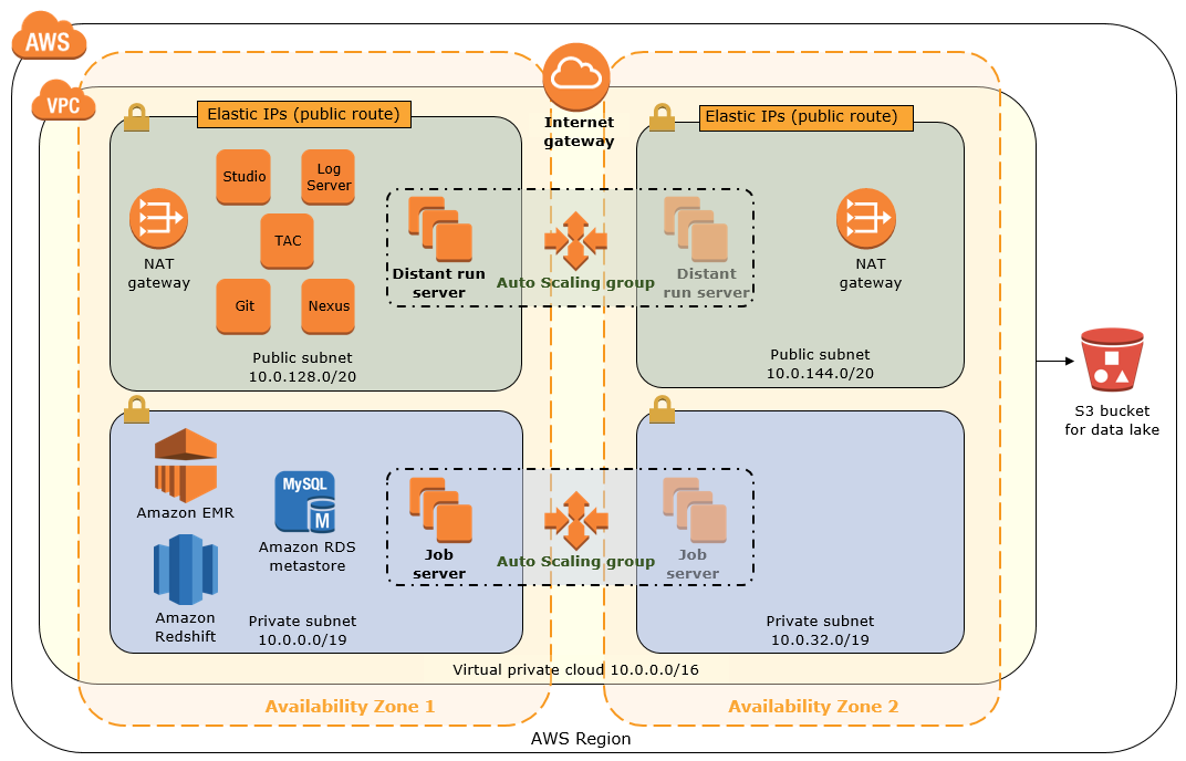 quick start architecture for hybrid data lake in the aws cloud