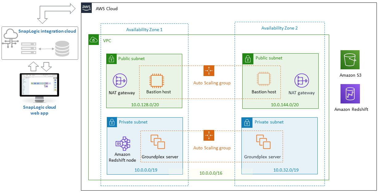 quick start architecture for data lake with snaplogic  on aws