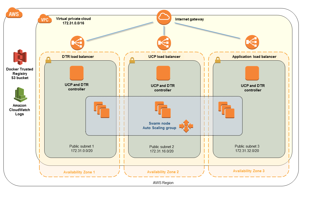 Quick Start architecture for Docker DDC on the AWS Cloud