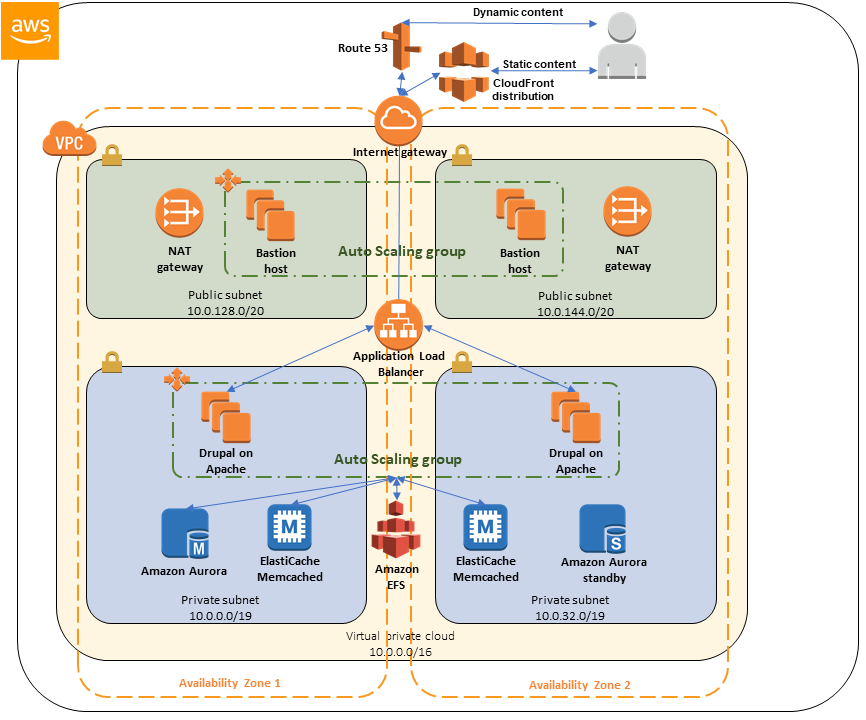 Quick Start architecture for Drupal on the AWS Cloud