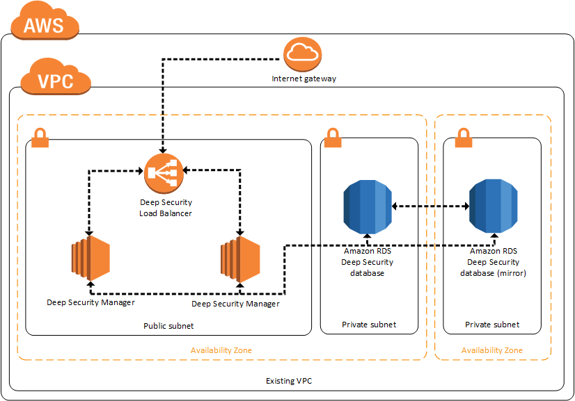 AWS 上的 Trend Micro Deep Security 架構