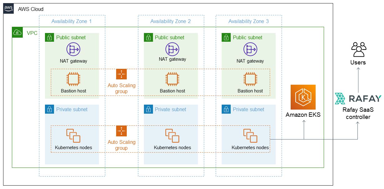 Quick Start architecture for Rafay Systems on the AWS Cloud