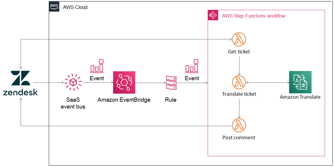 EventBridge Zendesk Ticket Translations architecture diagram