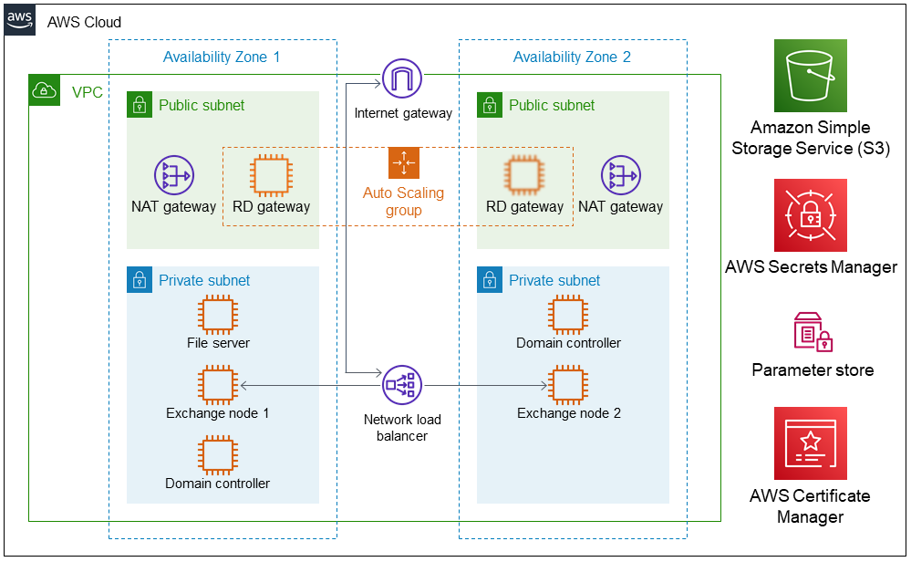 Quick Start architecture for Exchange Server on the AWS Cloud