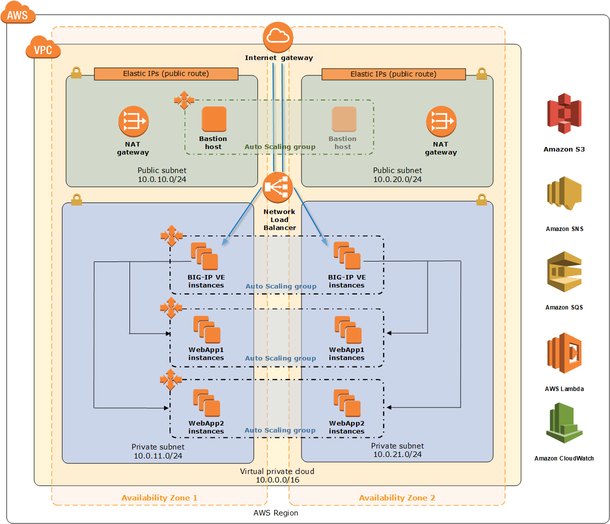 F5 BIG-IP VE on AWS - Quick Start