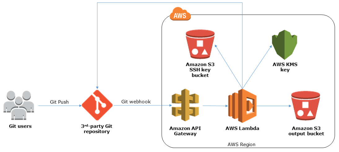 Git Webhooks with AWS Services - Quick Start